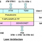 Thumbnail-Photo: NEC Launches Sale of MPLS-TP Next Generation Packet Transport Device...