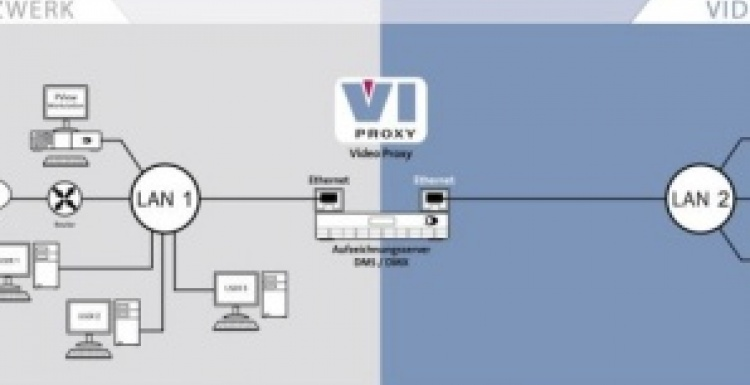 Photo: ViProxy: A dedicated network for the video system...
