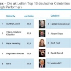 Thumbnail-Photo: Retail: Brand equity through celebrity endorsements...