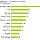 Thumbnail-Photo: Convenience Stores Five Times More Likely to Be Source for Grab-and-Go...