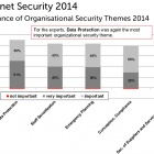 Thumbnail-Photo: Industry must take on more responsibility for IT security...