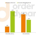 Thumbnail-Photo: Retailers missing the mark on customers' omni-channel expectations...