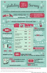 Shoppers will spend more of their holiday budget in-store than online...