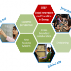 Thumbnail-Photo: Learning programme 'Social Innovation and Transition in Energy'...