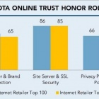 Thumbnail-Photo: 2015 most trustworthy eCommerce sites