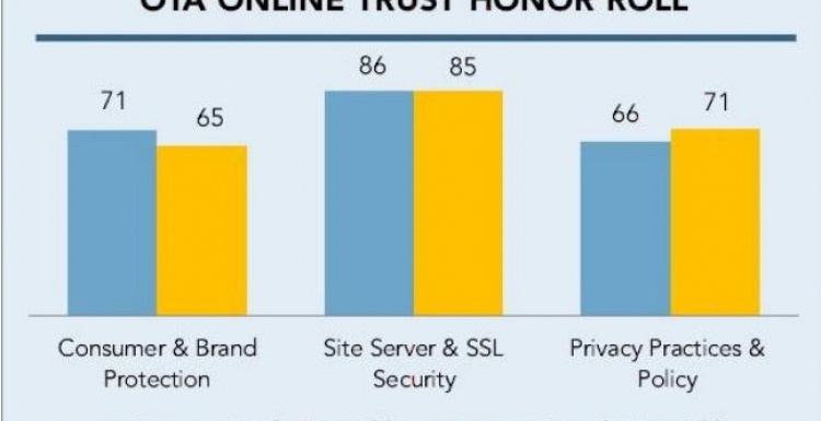 Photo: 2015 most trustworthy eCommerce sites