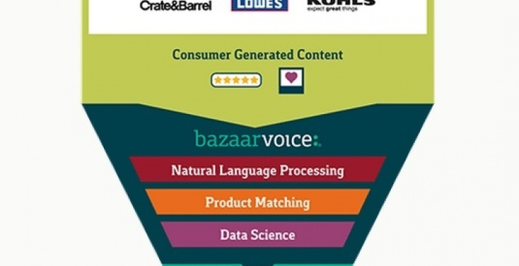 Photo: Bazaarvoice launches Competitive Insights