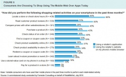 The state of mobile apps for retailers study