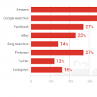 Thumbnail-Photo: US consumers turn to Amazon and Google for gift ideas...