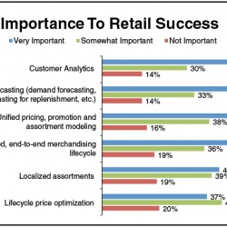 Thumbnail-Photo: Merchandising shifts to a customer-centric focus...