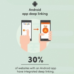 Thumbnail-Photo: US brands missing out by not letting mobile app content appear in Google...