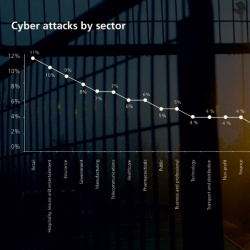 Thumbnail-Photo: Cybercriminals target the retail sector