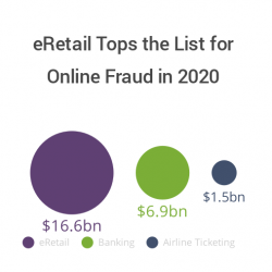 Thumbnail-Photo: eRetail tops the list for online fraud