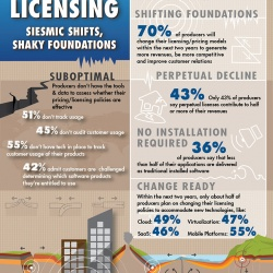 Thumbnail-Photo: Study: Software pricing and licensing trends...