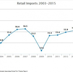 Thumbnail-Photo: Retail imports up as holiday shoppers head to stores...