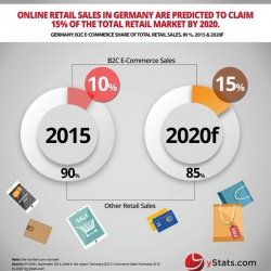 Thumbnail-Photo: Online sales to account for a larger share of retail in Germany...
