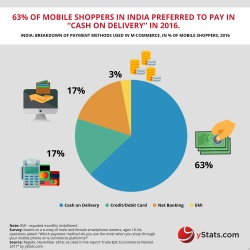 Thumbnail-Photo: India: B2C E-Commerce growth rate through 2021...