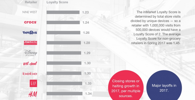 Photo: Ranking retailers from top to bottom on customer loyalty...