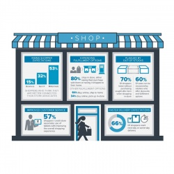 Thumbnail-Photo: 'Shoppertainment' is the key to increasing sales in-store...