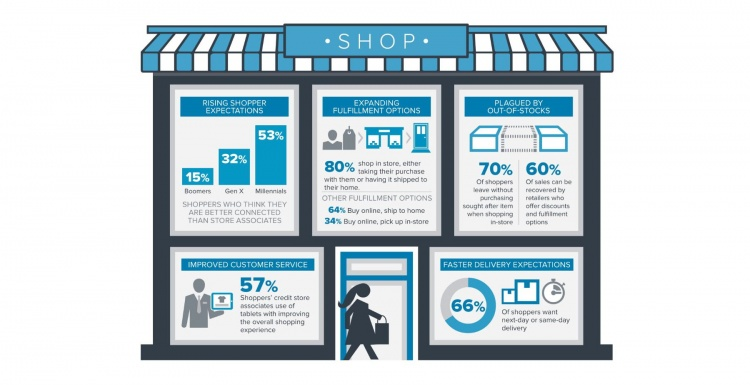 Photo: Infographics about customer behaviour; copyright: Zebra Technologies...