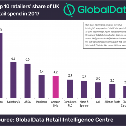 Thumbnail-Photo: Amazon is now the UK's fifth largest retailer...