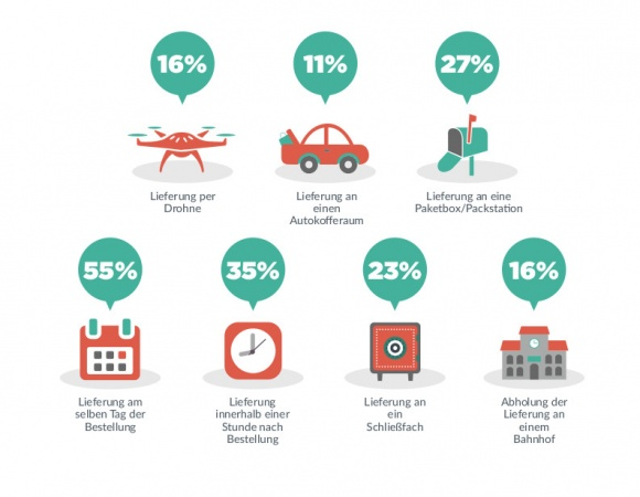 What services consumers want to use in the future.