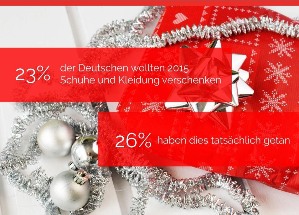 Häufigste Weihnachtsgeschenke: Kleidung, Schuhe, Pflege- und ...