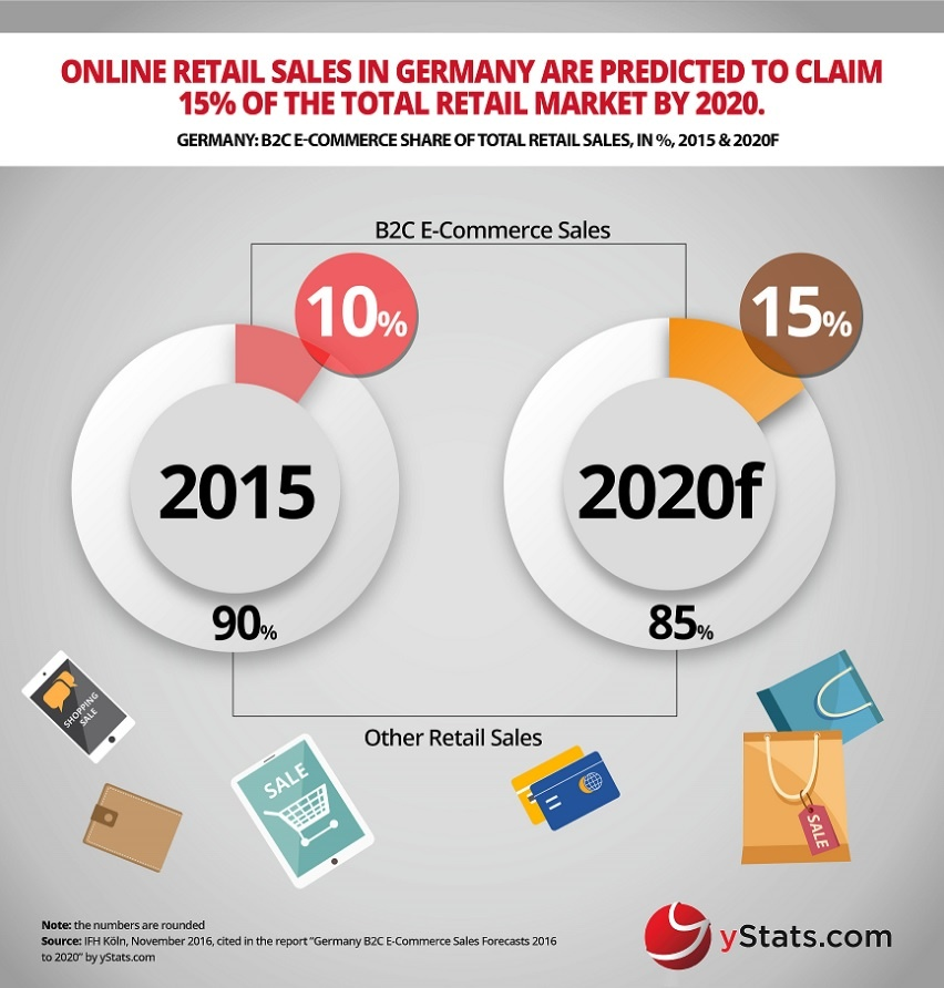 Photo: Online sales to account for a larger share of retail in Germany...