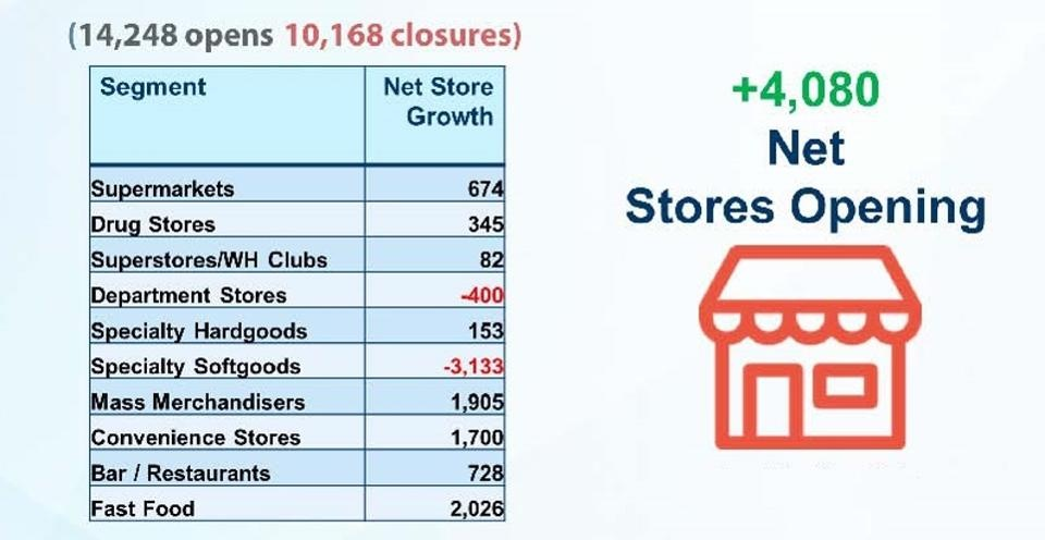 Photo: Retail isn't doomed, but a tectonic shift is under way...