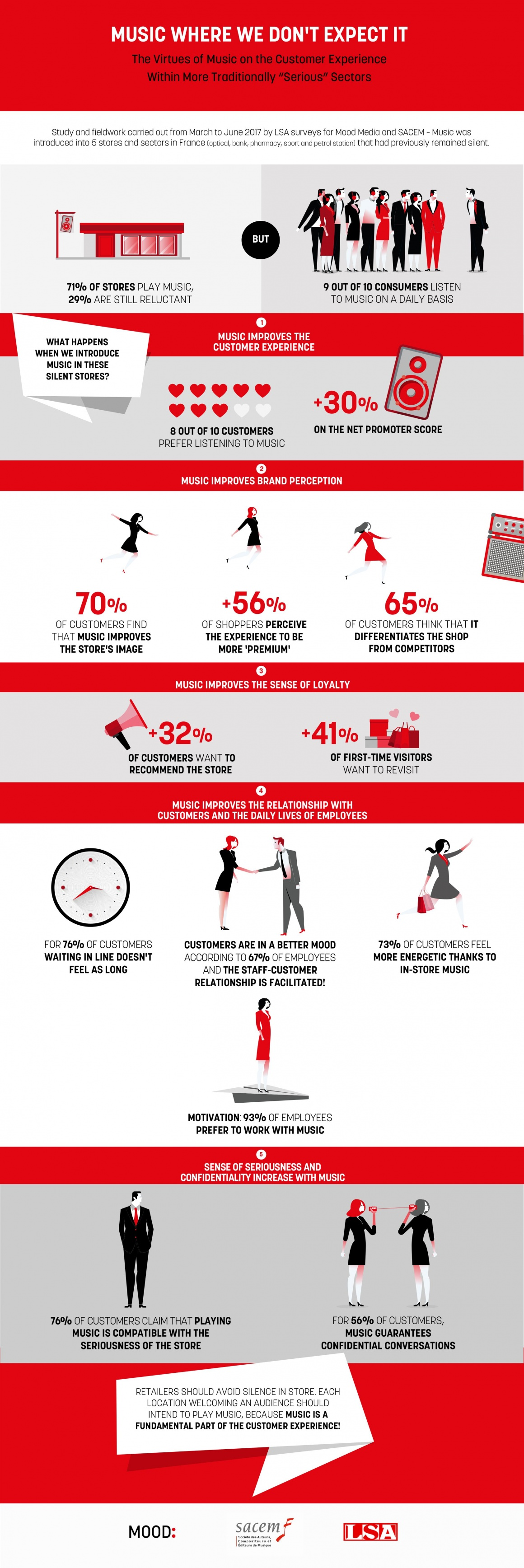 Infographics: Infographics about the positive effects of music at the point of...