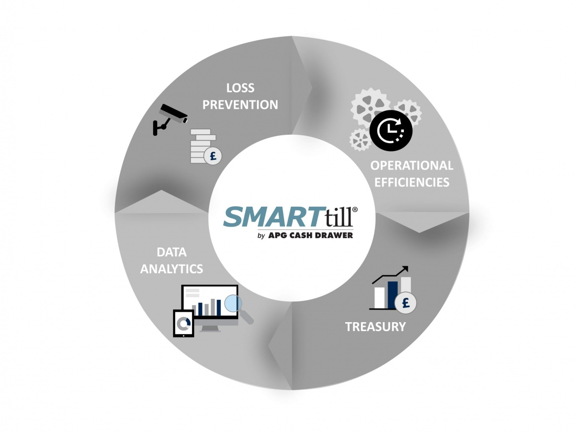 Photo: Graphic of the four SMARTtill Solution categories; copyright: APG Cash...