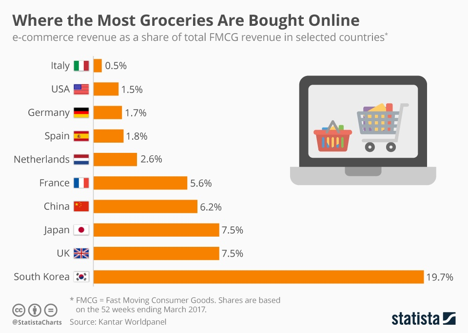 Infographic: Bar chart shows proportion of online revenue from groceries in...