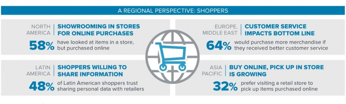 Photo: Infographics about regional differences in shopper behaviour; copyright:...