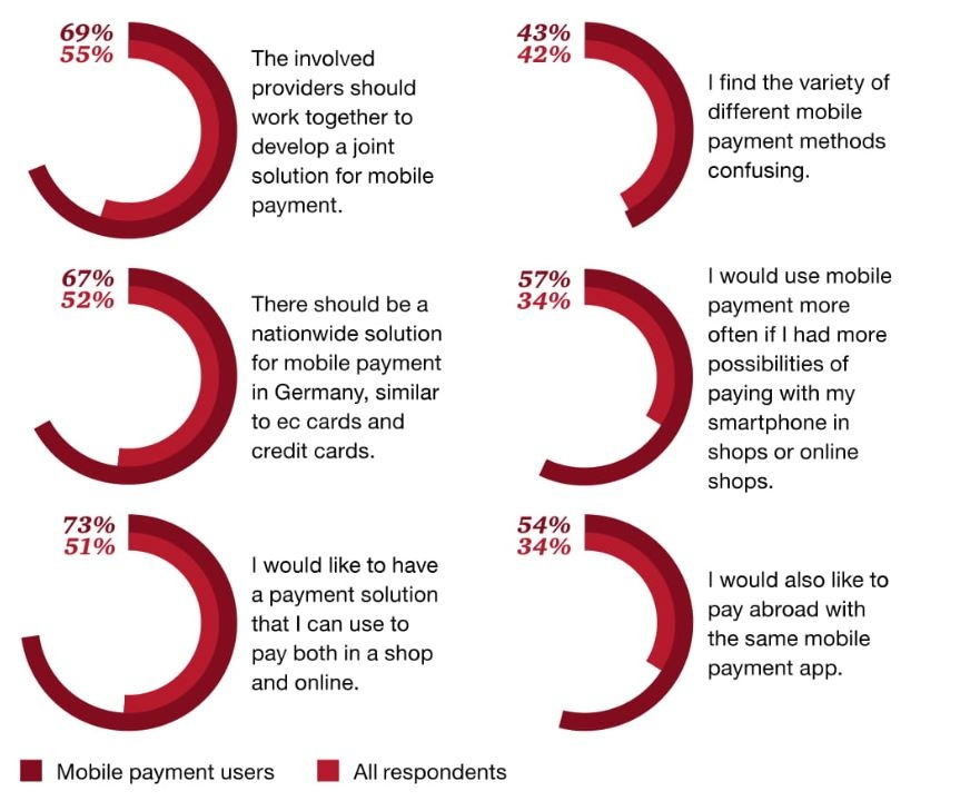 Graphic: Results of a survey on mobile payment, approval of statements;...