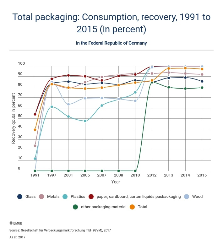 Graphics of total packaging recycling statistics; copyright: German Federal...