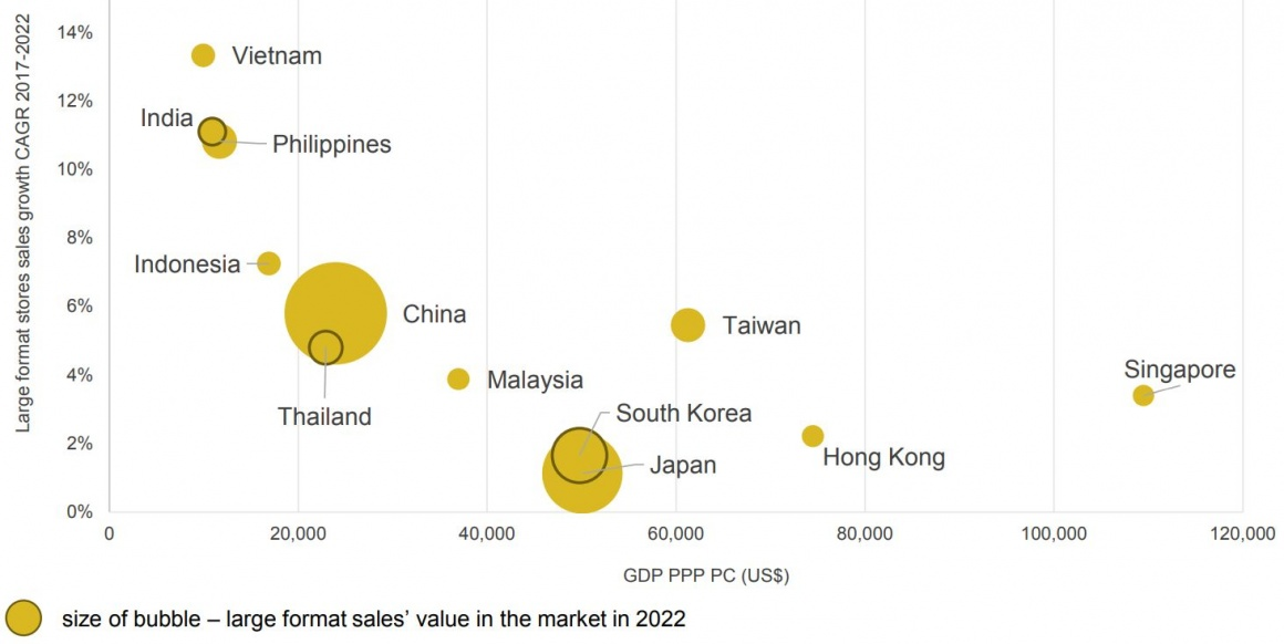 Forecast 2020: Asia's leading large format retailers