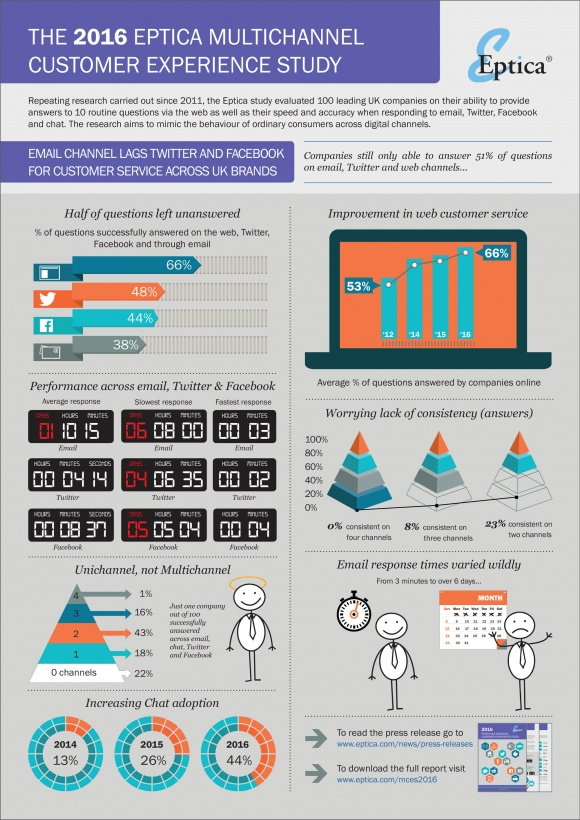 Photo: Social media outperforms email for customer service...