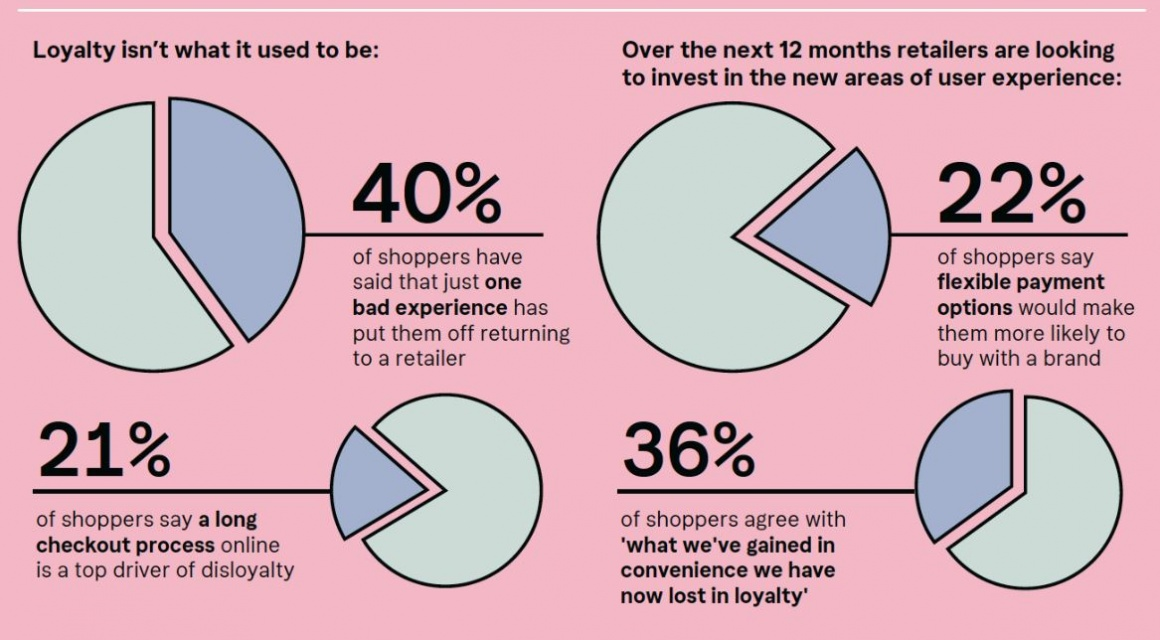 Infographics about customer expectations with four pie charts...
