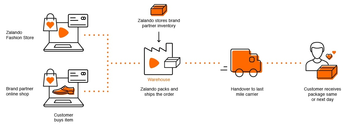 Infographics to the third-party delivery model by Zalando; copyright: Zalando...
