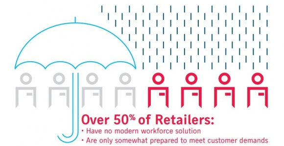 Photo: The perfect labor storm is brewing for retailers...