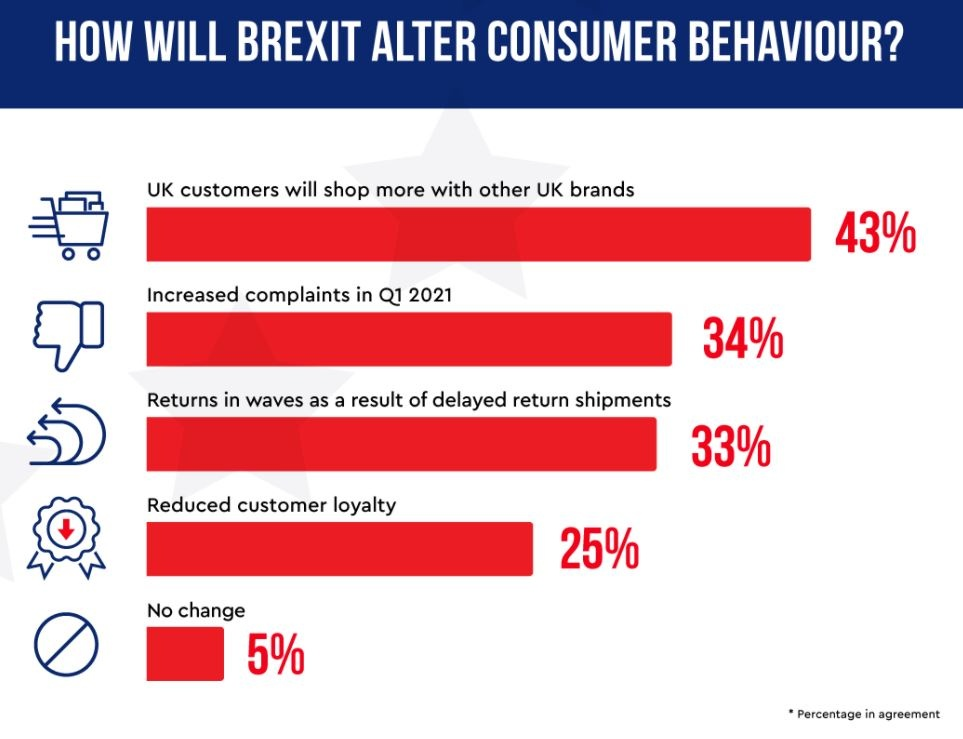 Infographics about retailers dealing with brexit preparations...