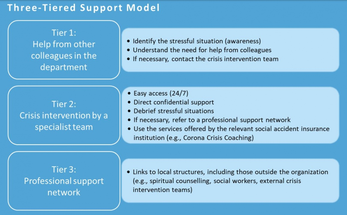 A graphic with a lot of text about a three tiered support model...